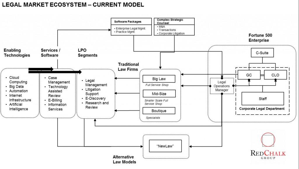 new-law-ecosystem-1