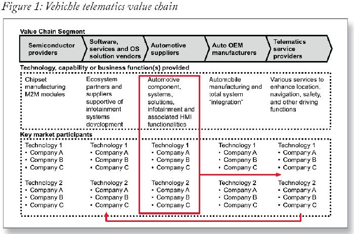 Go-to-market_Strategy-Figure1