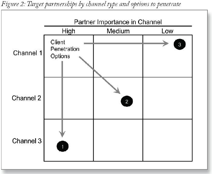 Go-to-market_Strategy-Figure2
