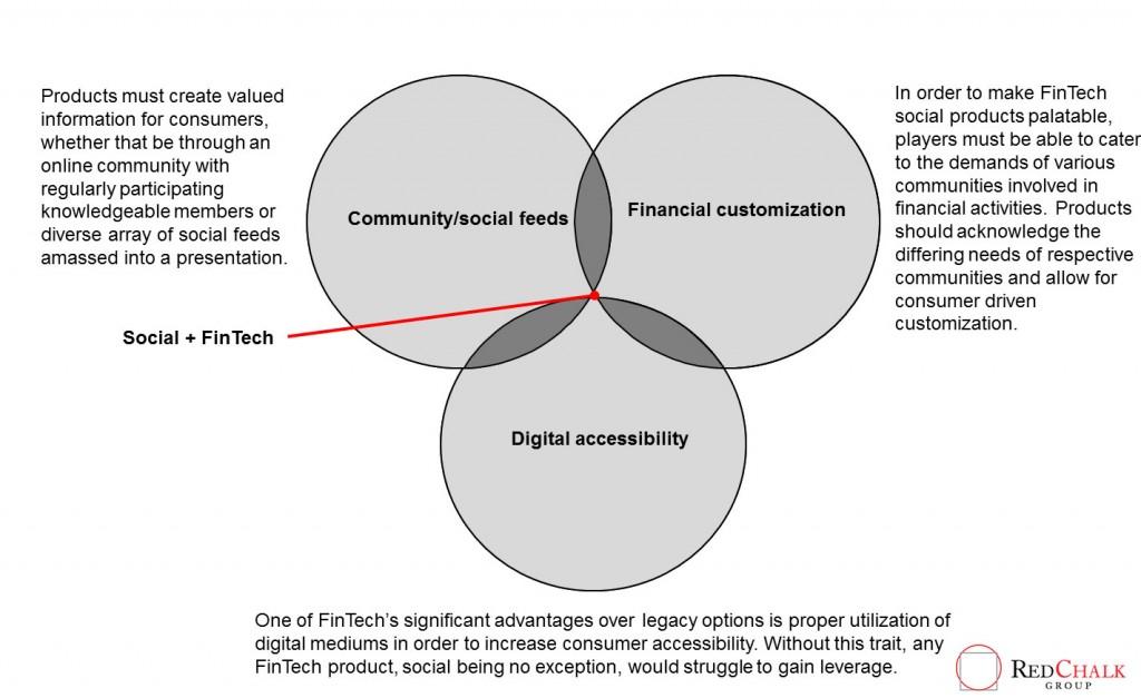 social-fintech-1